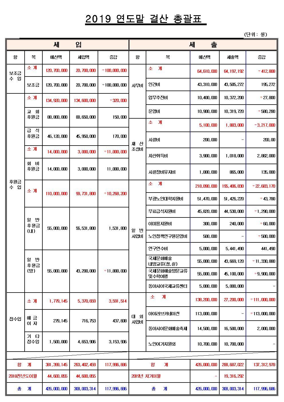3-2019 연도말 결산 총괄표 보고용001.jpg